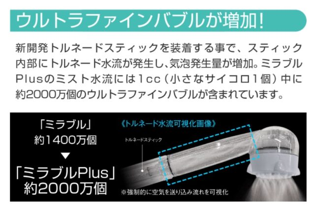 ミラブルplusの特徴②ウルトラファインバブルが1cc に約 2000 万個以上に